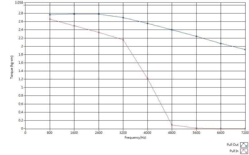 Stepper Motor & Mini Motor Torque Test System_2